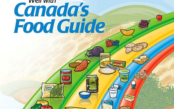 Canada's food guide through the years the globe and mail.