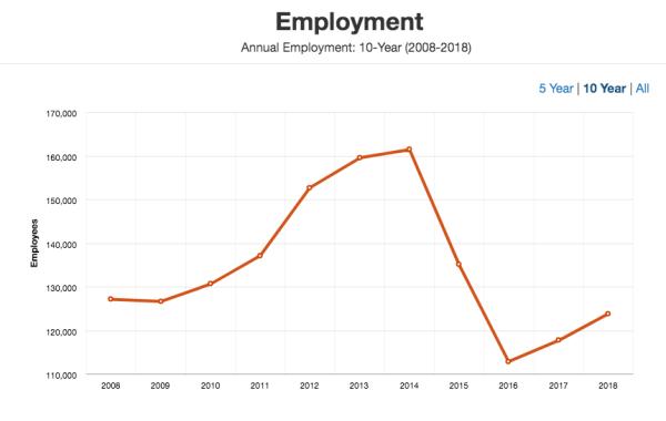 Did Justin Trudeau really wreck Alberta's economy?